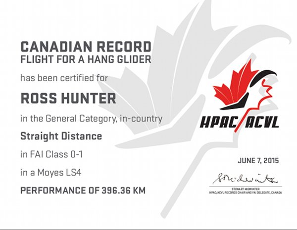 Record attained by Ross Hunter
